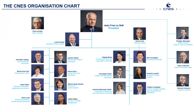 CNES organisation chart - Jan 2021